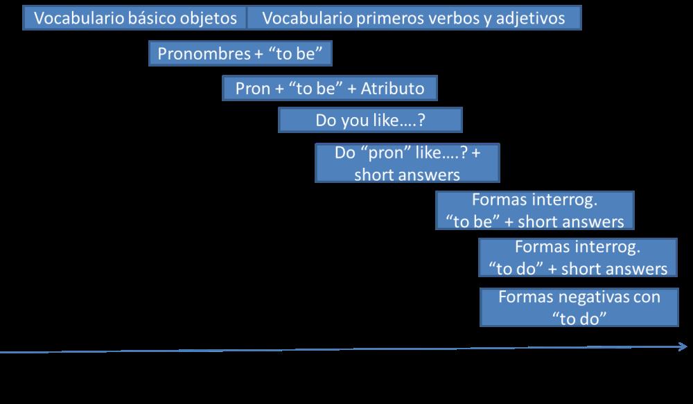PRIMEROS PASOS (2/2)