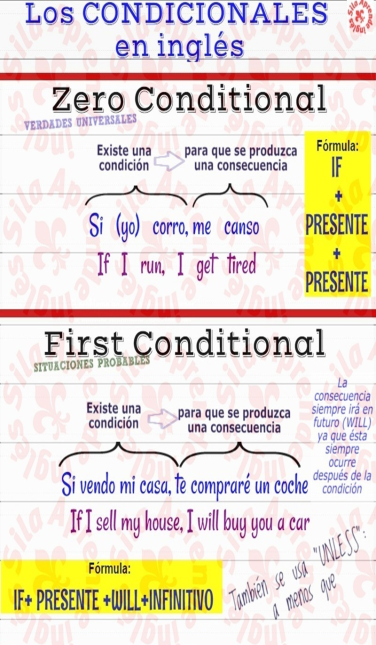 Conditional Introd 1