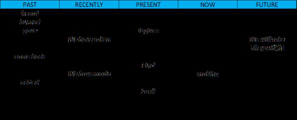 Basic Grammar 4